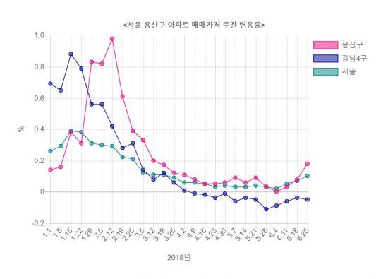 지방선거 이후 다시 뛰는 용산 집값…올해 서울 시내 상승률 1위