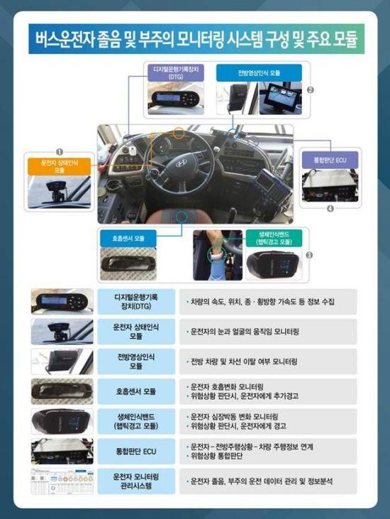 교통안전공단, 버스 졸음·부주의 운전 경고장치 기능시연회 개최
