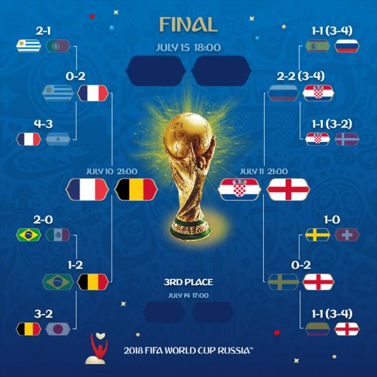 [러시아월드컵] 프랑스 vs 벨기에, 잉글랜드 vs 크로아티아…4강 대진 확정(종합)