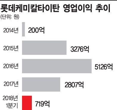 '상장 1년' 롯데케미칼타이탄, 동남아 시장 공략 첨병