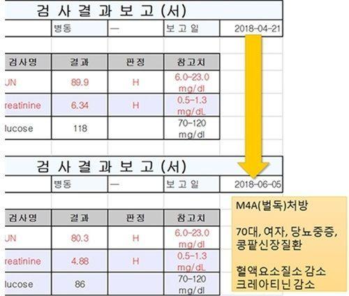 당뇨병 환자 서모씨(70대)의 혈액 비교 분석표(제공-환우회카페)