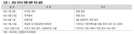 '지주사 전환' 효성 13일 코스피 재상장…주가 재평가 기대