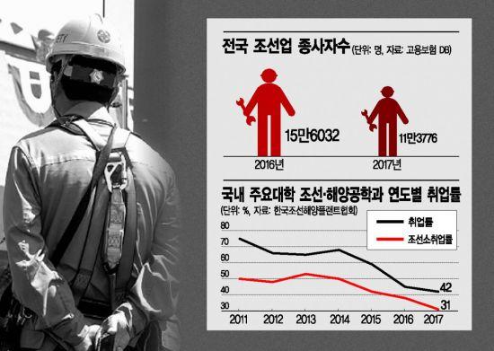 [조선, 전문인력이 사라진다 上]일자리 9만명 급감…서울대 조선학과 4명중 1명 전공바꿔