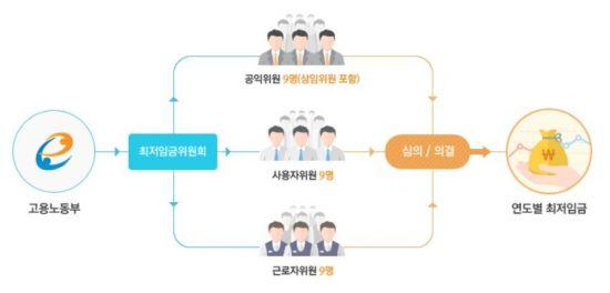 귀막은 자문기구 '기울어진 운동장'…진보성향 '최저임금위'