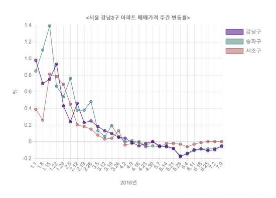 서울 강남3구 아파트값 하락세 둔화