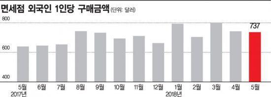 서울면세점 13개 시대 개막…中 보따리상 '엑소더스' 공포