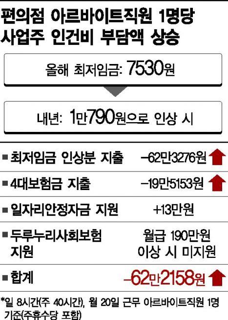 최저임금 '1만790원'으로 오르면 편의점 알바1명 월급만 206만원