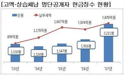 고액·상습체납 3211명, 1870억원 현금 징수