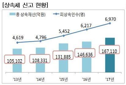 상속세 신고 재산 16조7110억원…전년比 14.0%↑