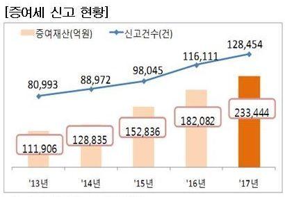 증여세 신고재산 23조3444억…전년比 28.2%↑