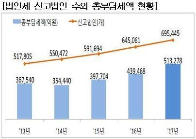 법인세 신고법인 69만5000개…전년比 7.8% 증가