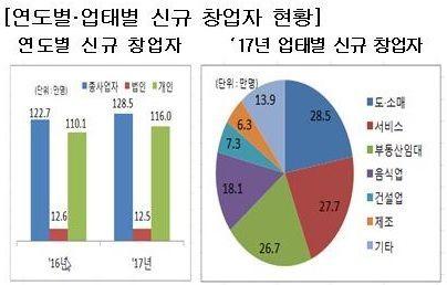 신규창업자 128만5000명…도·소매가 가장 많아