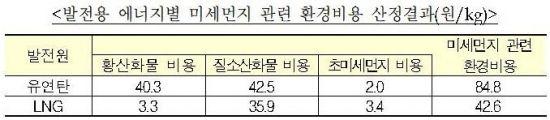"""발전용 유연탄 10원 인상…""""전기요금 인상없다"""""""
