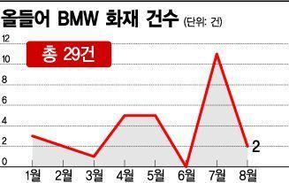 [불타는 BMW]EGR VS 소프트웨어, 화재 원인 '갑론을박'