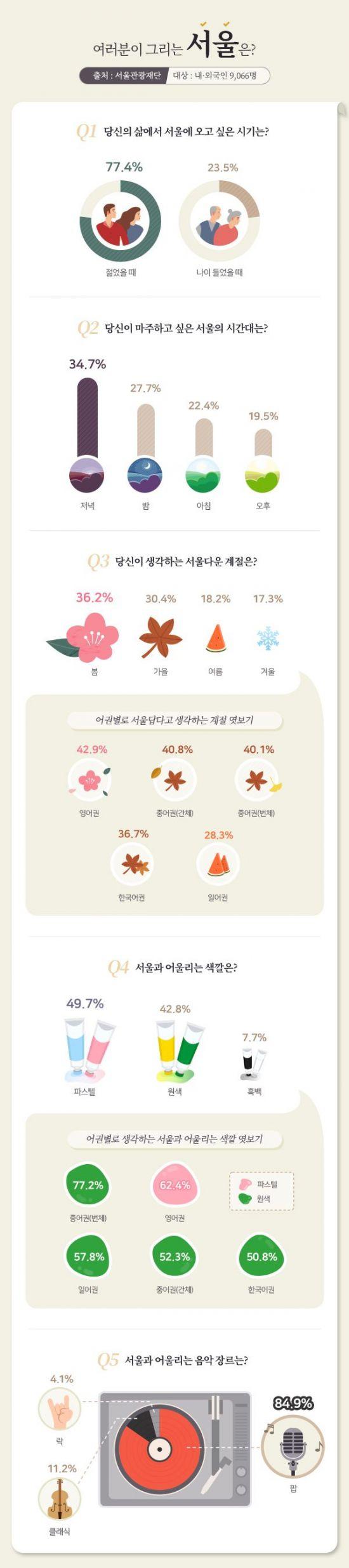 서울관광재단 서울 이미지 설문조사 결과.