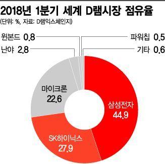 '한국천하' D램 시장, 올해 1천억 달러 넘어선다