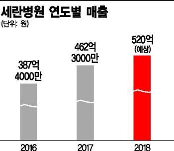 [제약·바이오 게임체인저⑧]홍지완