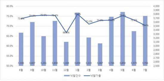 경매 낙찰가율 뚝뚝…7월 70.4% '올해 최저'