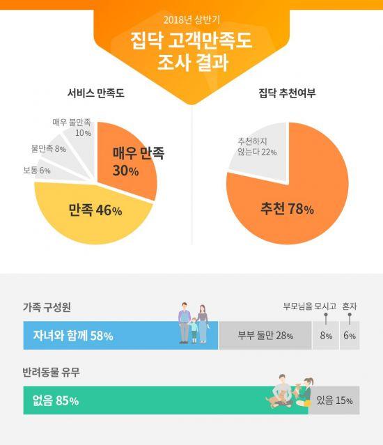 """집닥 """"고객 82% '서비스 만족'""""…상반기 만족도 조사"""