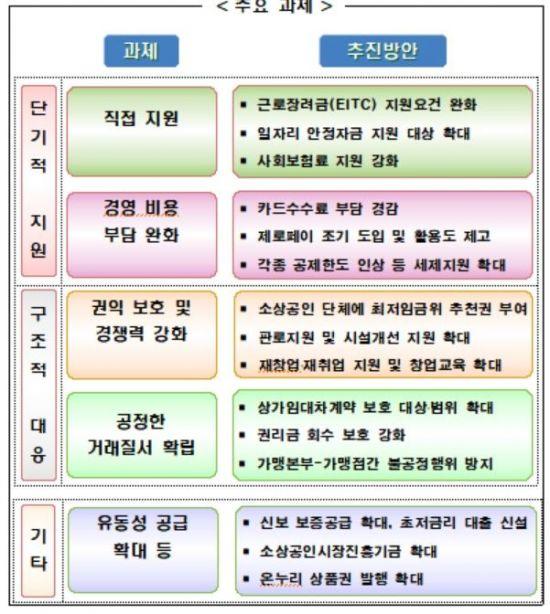 '꼴랑 90만원 구직수당'으로 폐업 자영업자 비명 못 막아…땜질 처방 대책(종합)