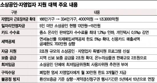 """""""핵심은 최저임금 속도조절인데…"""" 소상공인ㆍ자영업자 실효성 의문"""
