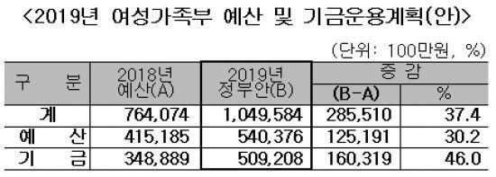 南北 평화시대, DMZ관광 활성화에 120억 투입