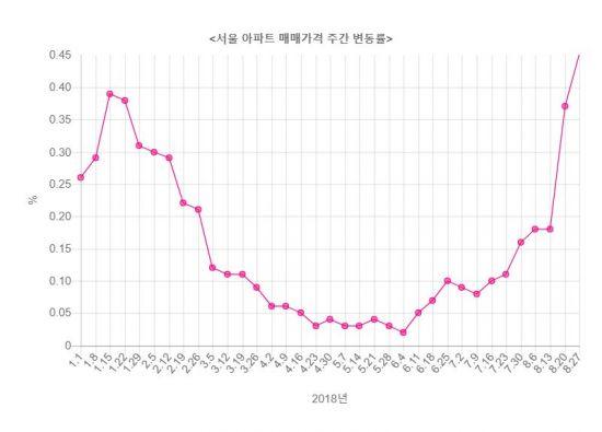 이번주 서울 아파트값 상승률 0.45%…'역대 최고'