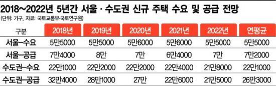 """다시 불붙은 주택공급 확대론…""""서울 집 충분한 거 맞나요?"""""""