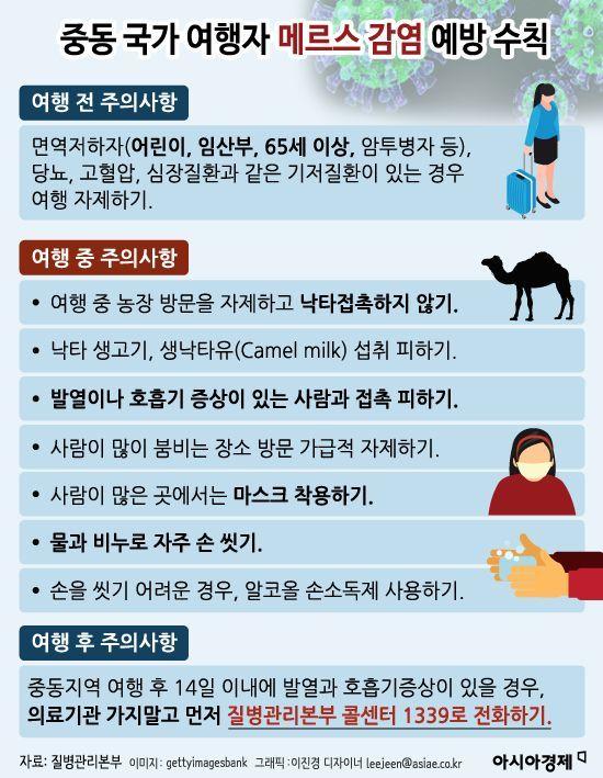 [인포그래픽]중동 국가 여행자 메르스 감염 예방 수칙