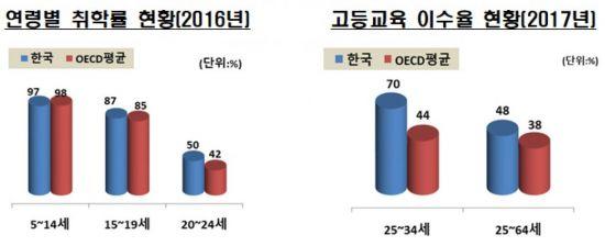 우리나라 교사·학급당 학생수 OECD 평균보다 높아
