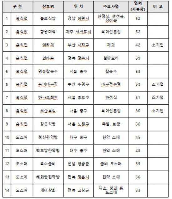 충무� 노� '부산복집' 등 백년가� 추가선정…�� 21� 1�� ���