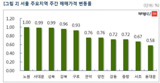 종합대책 예고에 상승폭 둔화…이번주 서울 아파트값 0.51%↑