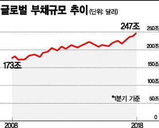 250조달러 빚폭탄…'리먼사태 10년'이 남긴 유산(종합)
