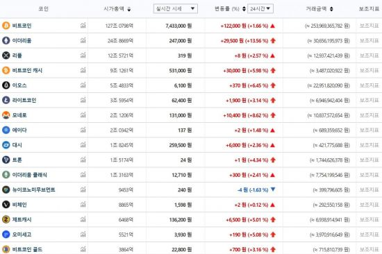 14일 오후 1시30분 기준 주요 가상통화 가격(자료: 빗썸)