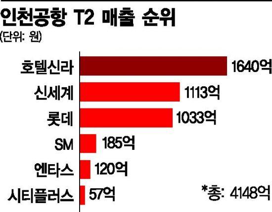 [단독]인천공항 T2 면세 전쟁, 이부진 '웃었다'…T1 매출 17% 감소