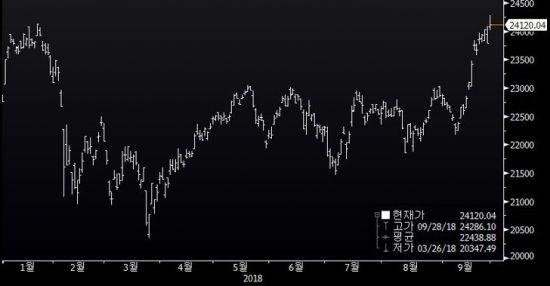 일본 닛케이지수 변동 추이(자료 = 블룸버그)