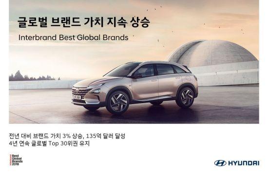 현대차, 글로벌 브랜드 가치 135억 달러…車 부문 6위
