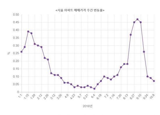 서울 아파트값 오름세 5주 연속 둔화
