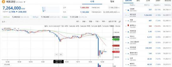 [비트코인 지금]금융위, ICO 금지 유지 필요…720만원대 하락