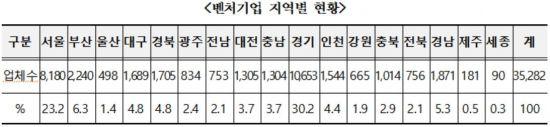 정부기관 모인 '세종'…벤처기업 0.3% 그쳐