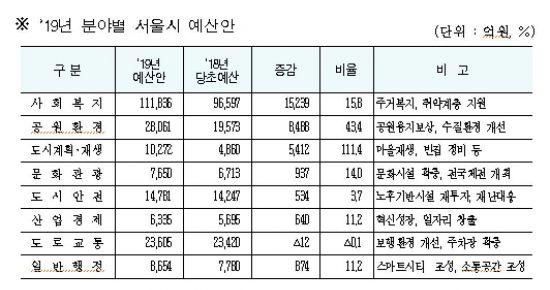 도시제조·바이오의료…'서울미래 혁신성장 프로젝트' 5440억 투입