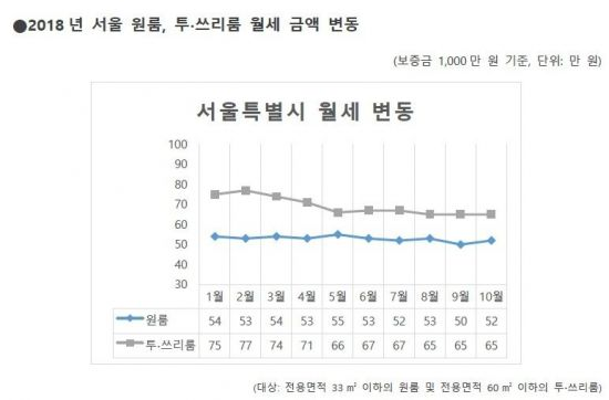 서울 원룸 평균 월세 52만원…전달보다 2만원↑
