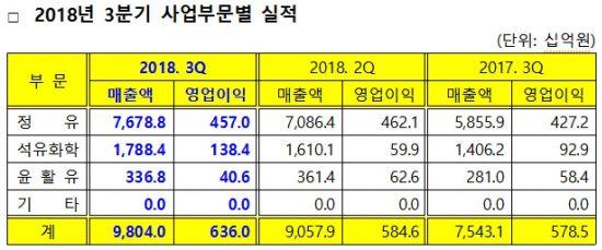 GS칼텍스 3분기 영업익 전년比 9.9% ↑ '정유 4사 중 나홀로 성장'
