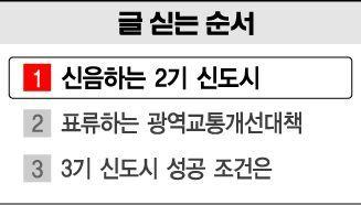 [2기 신도시의 민낯]두 갈래로 나뉜 아파트값…분양가 3배 vs 1억원 '뚝'(종합)