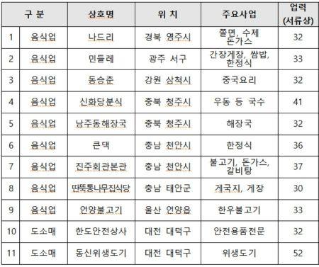 """'동래할매파전' 등 백년가게 추가 선정…""""소상공인 성공모델"""""""
