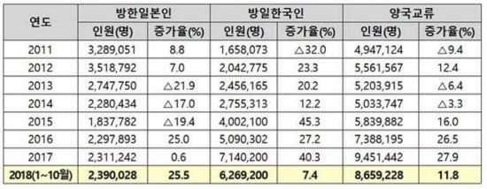 """""""韓日 관광교류 1000만명시대""""..5~7일 협의회 개최"""