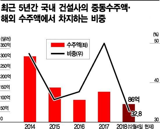 [건설, 신한류 모색하다]인재·시스템·지원 삼박자로 '新중동특수' 기대