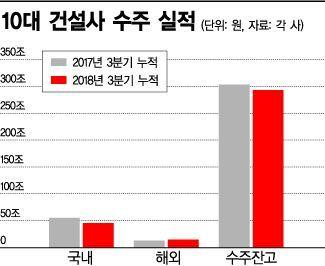 SOC 예산 감소 '직격탄'…10대 건설사 올해 수주 실적 급감