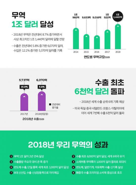 삼성전자 사상 첫 900억달러 수출 탑 '쾌거'…무역의 날 수상