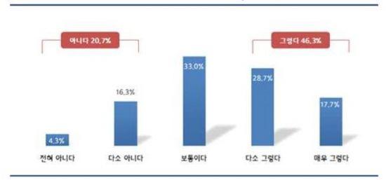 청년 43.8%
